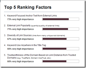 ranking-factors