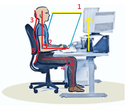 使用電腦時的正確姿勢