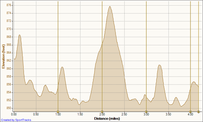 14 Aug 10 8-14-2010, Elevation - Distance