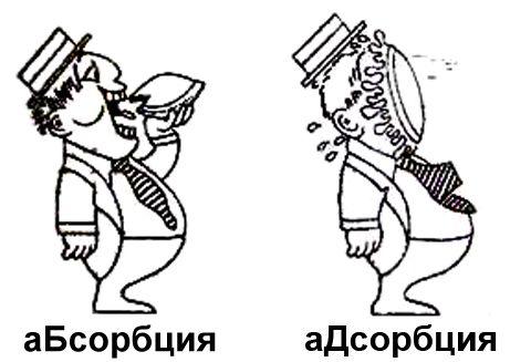 Разница между аБсорбцией и аДсорбцией