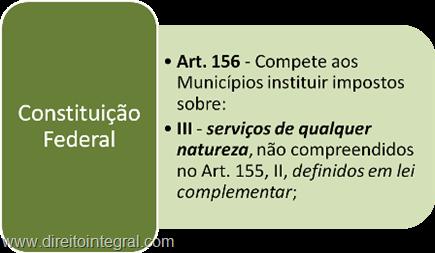 Constituição Federal. ISS. Artigo 156, III