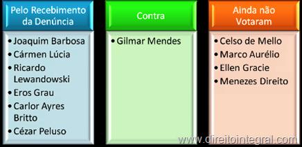 votacao-desvio-verbas-governador-crime-sistema-financeiro