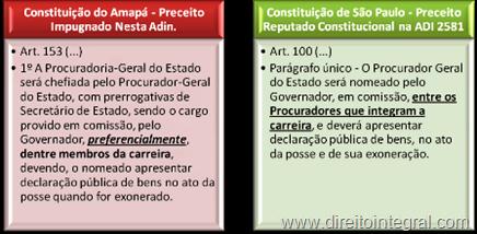 Disciplina da Nomeação do Procurador Geral do Estado. Constituições de São Paulo e do Amapá.