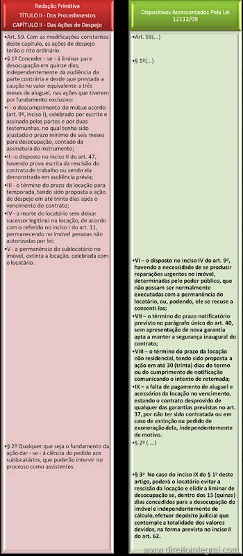 Lei do Inquilinato - Art. 59 - Liminar em ação de Despejo, com a redação da Lei 12112/2009. Quadro Comparativo.