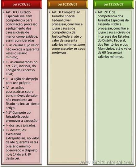 Lei 12153/2009, art. 2º - Competência dos Juizados Especiais da Fazenda Pública.