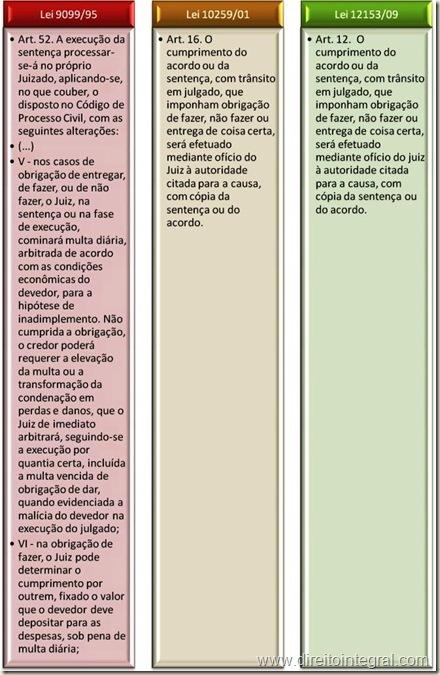Lei 12153/2009 - Art. 12 - Cumprimento das Obrigações de Fazer, não Fazer e de Dar Coisa Certa.