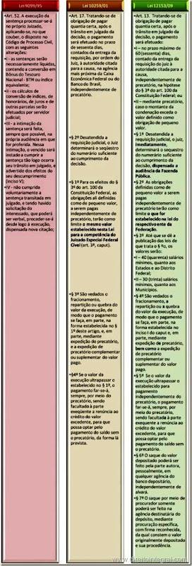 Lei nº 12.153, de 22 de Dezembro de 2009 - Art - 13. Execução nos Juizados da Fazenda Pública.