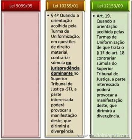 Lei 12153/09 - Art. 19 da Lei dos Juizados Especiais da Fazenda Pública.