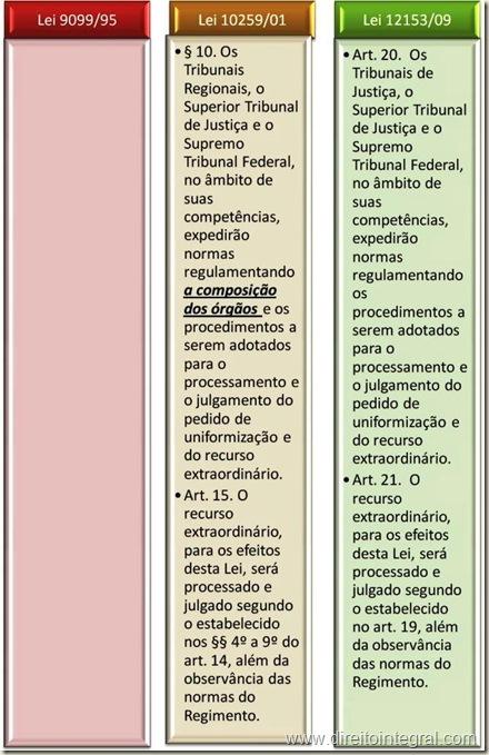Lei 12.153/09 Processamento e Julgamento do Recurso Extraordinário contra decisão de Juizado Especial da Fazenda Pública - Art. 20.