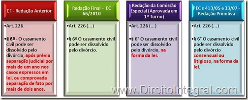 Emenda Constitucional 66/2010 - Quadros Comparativos.