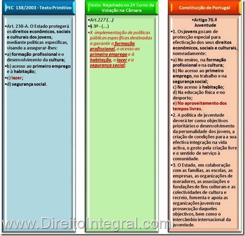 PEC da Juventude e Constituição de Portugal. Quadro Comparativo.