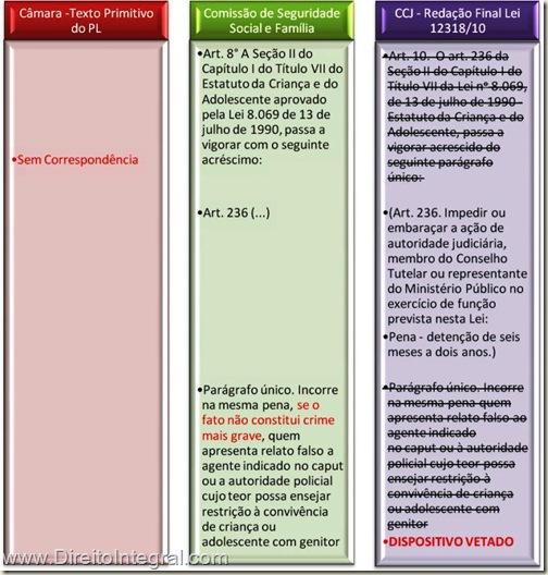 Tipo Criminal Previsto na Lei 12318/2010, vetado pela Presidente