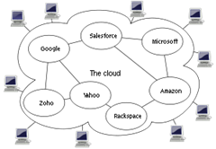 300px-Cloud_computing_svg