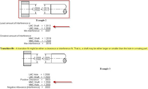 Transition Interference Clearance Fit Explanation