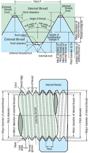 Basic Designation of Threads