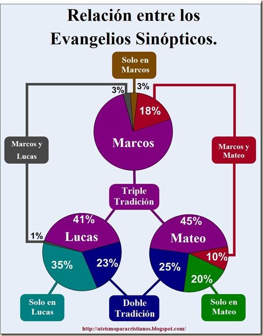 relacion entre los evangelios sinopticos