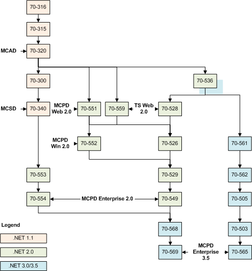 Then I Will Just To Two Regular Exams 70 503 And 562 Instead Of Upgrade The Following Diagram Shows Some Paths MCPD EAD