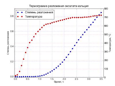 Matplotlib. Пример графика с двумя осями ординат