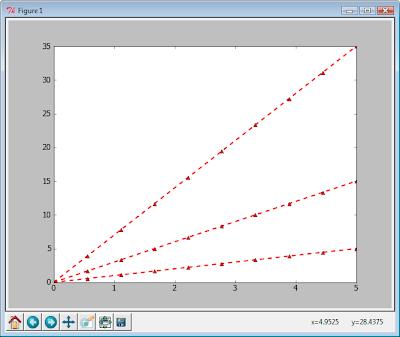 Пакет matplotlib. Пример использования функции setp()