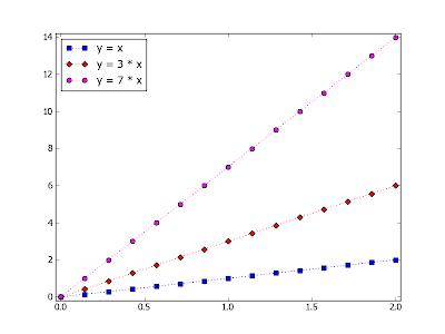 Пакет matplotlib. Пример диаграммы при измененных значениях свойств объектов