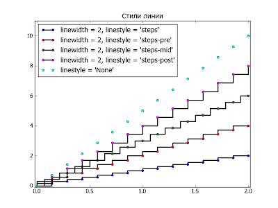 Пакет matplotlib. Пример использования свойства drawstyle