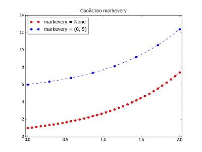 Пакет matplotlib. Пример использования свойства markevery