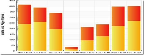 Grafico de crisis visitas en Wikital.com
