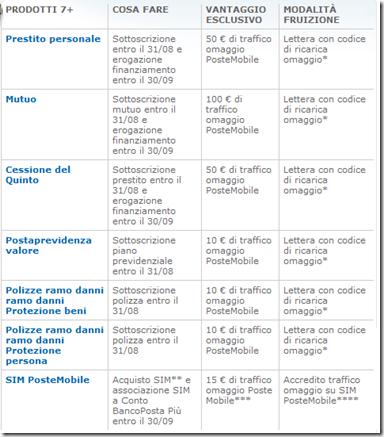 Conto-BancoPosta-Più-Promozione7Più