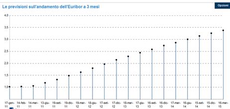 Previsione-tassi-euribor-2011-2014