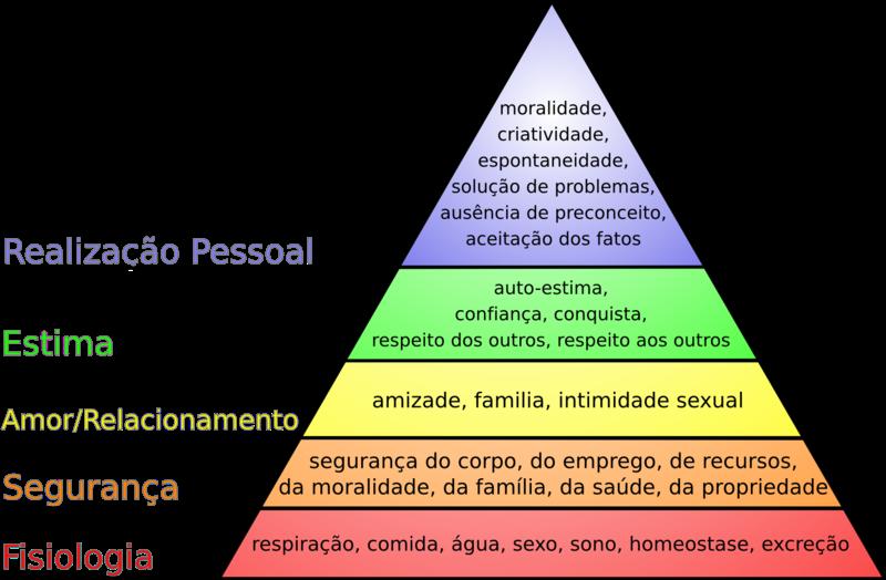 800px-hierarquia_das_necessidades_de_maslow.png