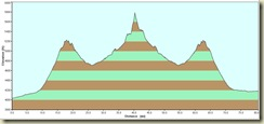 Chiricahua Mounument Route Profile