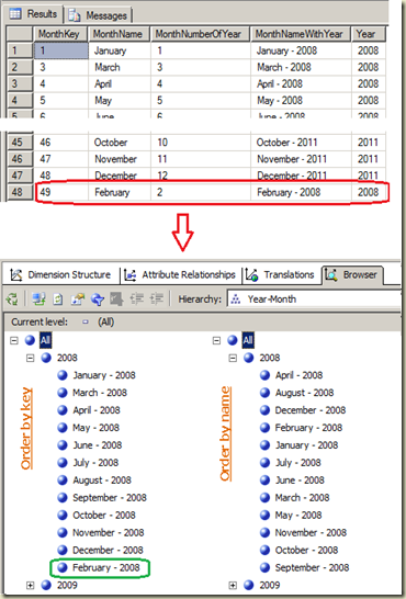 Dinesh 39 s blog being compiled ordering attribute for Html table sortable attribute
