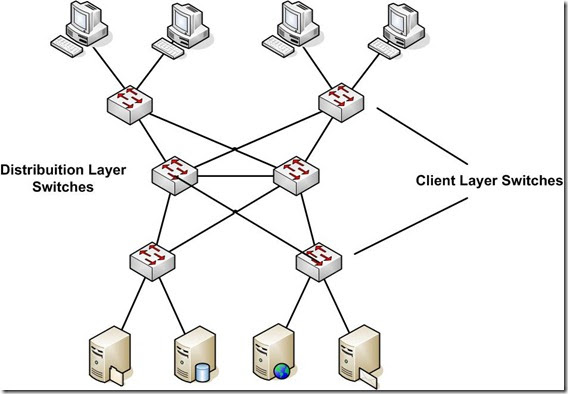 networks and servers  high availability