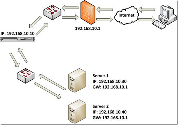 Source Network Address Translation