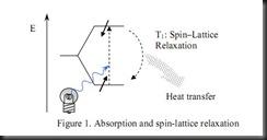 Spin lattice
