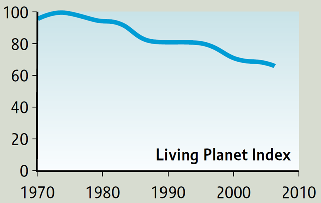 Living Planet Index, 1970-2006. Global Biodiversity Outlook (UNEP)