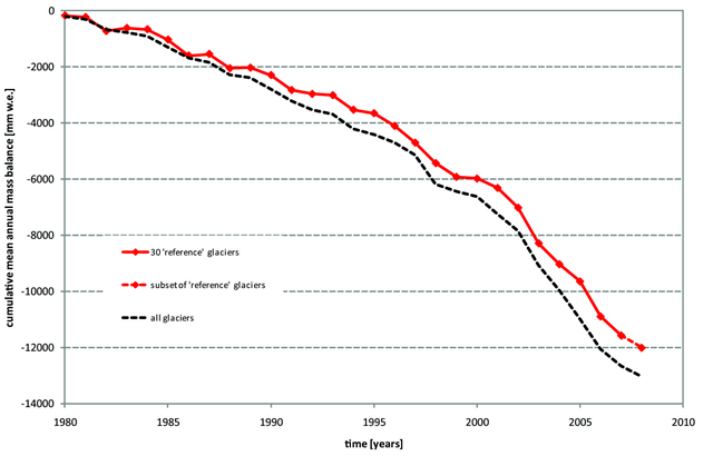 Mean Cumulative Mass Balance of Glaciers, 1980-2008. World Glacier Monitoring Service