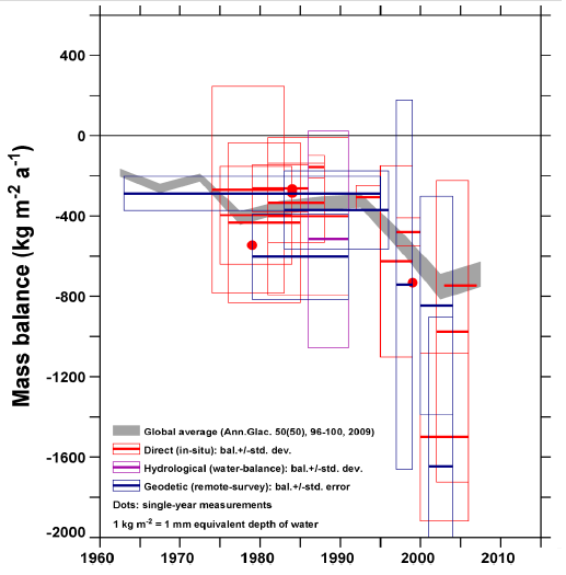 All Published Himalaya Glacier Mass Balance Measurements, 1960s - 2000s. Kargel, et al., 2009