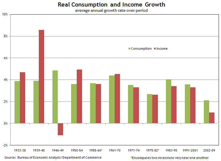 U.S. Real Consumption and Income Growth, 1933-2009. macroblog