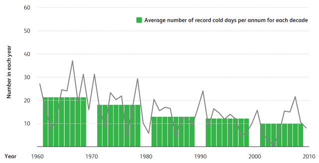 Average number of record cold days at Australian climate reference stations, 1960-2009. Bureau of Meteorology