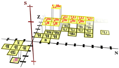 This diagram is known as the 3-D chart of the nuclides. The familiar Periodic Table arranges the elements according to their atomic number, Z, which determines the chemical properties of each element. The vertical axis represents strangeness, S, which is zero for all naturally occurring matter, but could be non-zero in the core of collapsed stars. Antinuclei lie at negative Z and N in the above chart, and the newly discovered antinucleus (magenta) extends the 3-D chart into the region of strange antimatter.