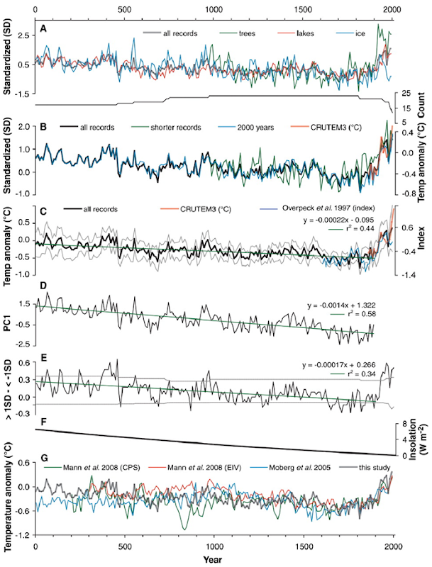 Reconstruction of Arctic surface temperatures from proxy data. Kaufman, et al. 2009