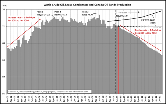 World Oil Production to 2012. Oil includes crude oil, lease condensate and oil sands. The Oil Drum