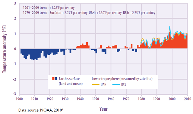 Temperatures Worldwide, 1901–2009. EPA / Climate Change Indicators in the United States