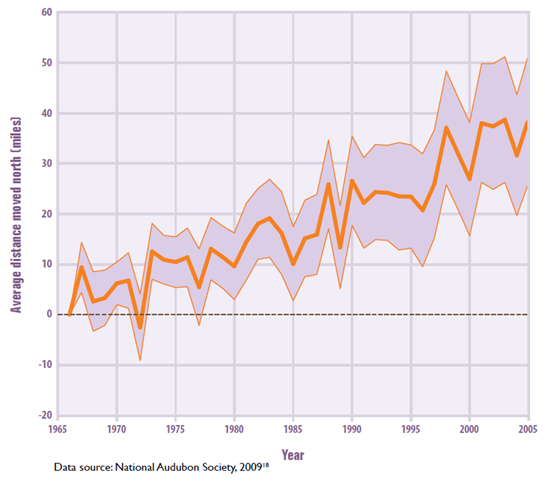Change in Latitude of Bird Center of Abundance, 1966–2005. EPA / Climate Change Indicators in the United States