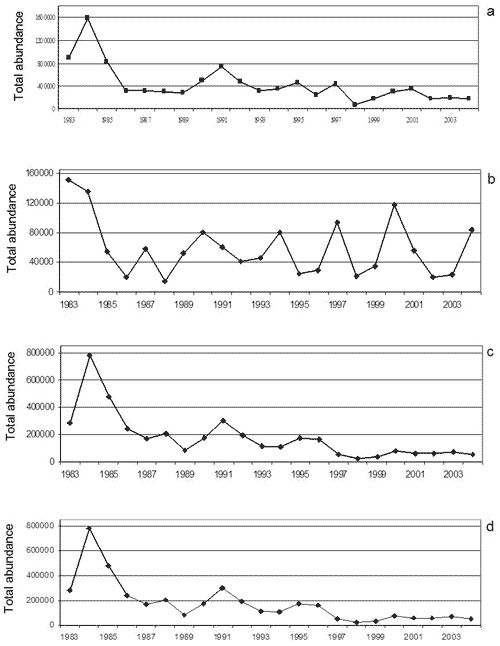 Abundance of Australia Waterbirds, 1983-2004. Australia State of the Environment 2006