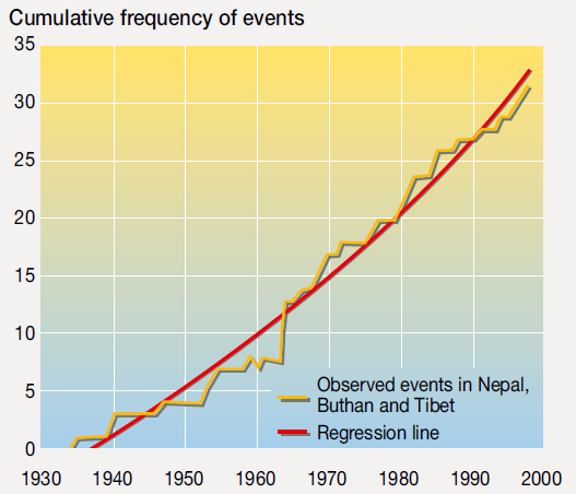 Cumulative frequency graph of glacier lake outburst floods (GLOFs) in Nepal, Bhutan and Tibet. The best-fit line suggests an increase in GLOF frequency through time, although older events may be under-reported. GLOFs also took place in Patagonia, Chile in 2008 and 2009. Dussaillant et al., 2010, from Richardson and Reynolds, 2000 via unep.org