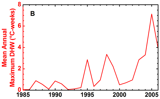 Average of annual maximum thermal stress (DHW) values during 1985–2006. Significant coral bleaching was reported during periods with average thermal stress above 0.5°C-weeks, and was especially widespread in 1995, 1998, and 2005. Eakin, et al., 2010