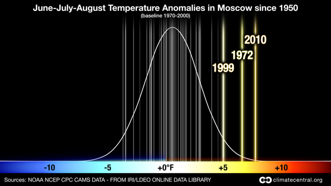 Probability of June, July and August average temperature anomalies in Moscow, Russia since 1950. This image shows that the average temperature in Moscow for summer 2010 was significantly hotter than in any year since 1950. Credit: Claudia Tebaldi and Remik Ziemlinksi