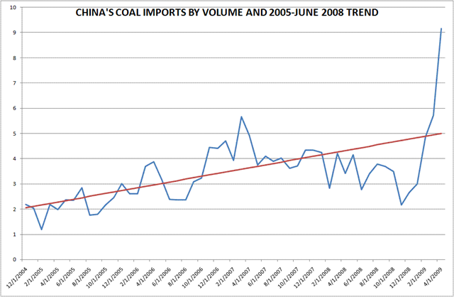 China coal imports by volume, 2004-2009. seekingalpha.com